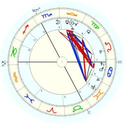 Bengston - natal chart (Placidus)