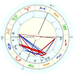 Robert Peter Gale - natal chart (Placidus)