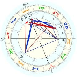 Infant Mortality 10052 - natal chart (Placidus)