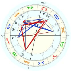 Overweight 10067 - natal chart (Placidus)