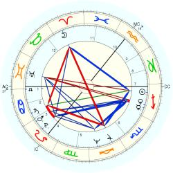 Twin Downing - natal chart (Placidus)