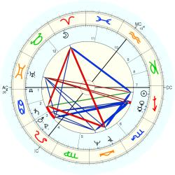 Paul A. Downing - natal chart (Placidus)