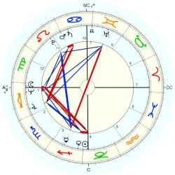 Family General 10091 - natal chart (Placidus)