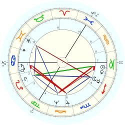 Birth Defect: Dual Parts 10094 - natal chart (Placidus)