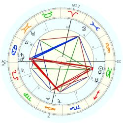 Birth Defect: Dual Parts 10103 - natal chart (Placidus)