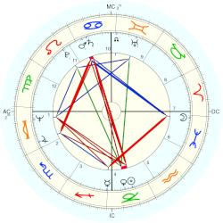 Robby Krieger - natal chart (Placidus)