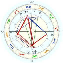 Therapist: Counselor 10106 - natal chart (Placidus)