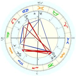 Birth Defect: Dual Parts 10119 - natal chart (Placidus)