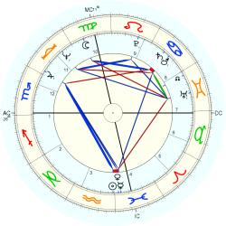 Business Owner 10133 - natal chart (Placidus)