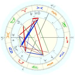 Peter Wolf - natal chart (Placidus)
