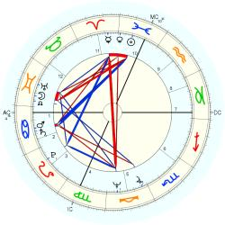 Infant Mortality 10153 - natal chart (Placidus)