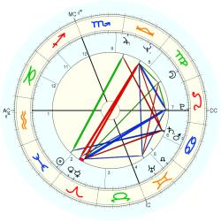 Infant Mortality 10158 - natal chart (Placidus)