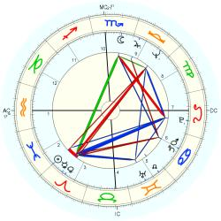 Overweight 10164 - natal chart (Placidus)