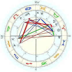Infant Mortality 10174 - natal chart (Placidus)