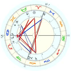 Infant Mortality 10178 - natal chart (Placidus)