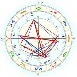 Overweight 10186 - natal chart (Placidus)