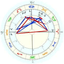 Educator 10192 - natal chart (Placidus)