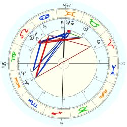 Conjoined Twins 10194 - natal chart (Placidus)