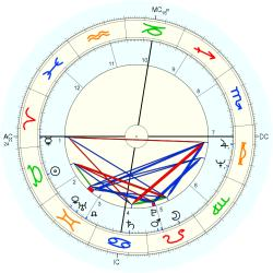 Edwin Duckworth - natal chart (Placidus)