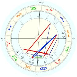 Jeff Jawer - natal chart (Placidus)