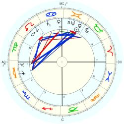 Peter Wade Bonnel - natal chart (Placidus)
