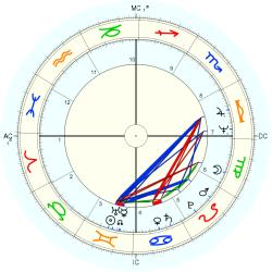 Overweight 10220 - natal chart (Placidus)