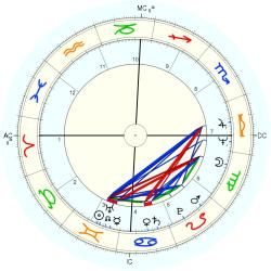 UFO Sighting 10223 - natal chart (Placidus)