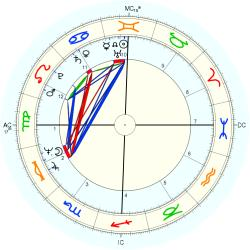 Medical: Chiropractor 10224 - natal chart (Placidus)