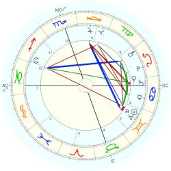 Timothy Getty - natal chart (Placidus)