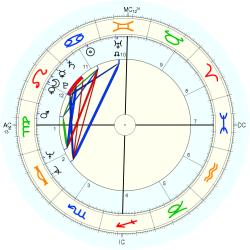 Infant Mortality 10247 - natal chart (Placidus)