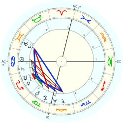 Pearly Gates - natal chart (Placidus)