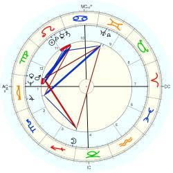 Child Actress 10286 - natal chart (Placidus)