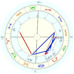 Susan Saint James - natal chart (Placidus)