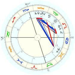 Catholic celibate 10299 - natal chart (Placidus)