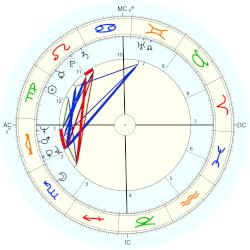 Barry Gibb - natal chart (Placidus)