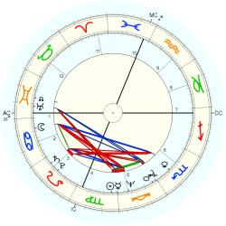 Medical: Cancer 10316 - natal chart (Placidus)