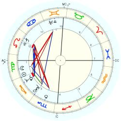 Jacqueline Courtney - natal chart (Placidus)