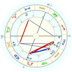 Sarah Purcell - natal chart (Placidus)
