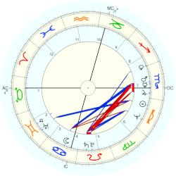Suzanne Somers - natal chart (Placidus)