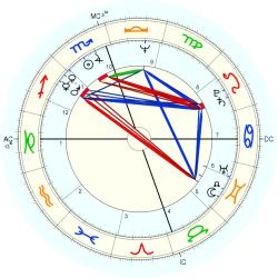 David Alan Stockman - natal chart (Placidus)