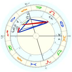 Ginger Chalford - natal chart (Placidus)