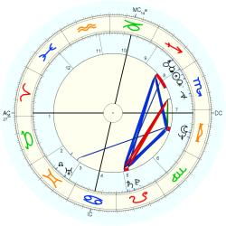 Infant Mortality 10391 - natal chart (Placidus)
