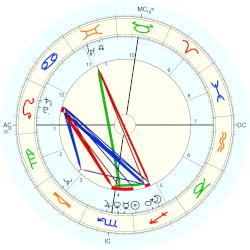Ted Bundy - natal chart (Placidus)