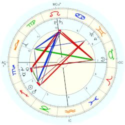 Guy Mansfield - natal chart (Placidus)