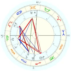 Patty Duke - natal chart (Placidus)