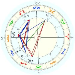 Family Distress 10418 - natal chart (Placidus)