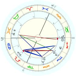 Infant Mortality 10421 - natal chart (Placidus)