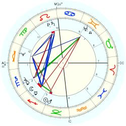 Child Abuse Victim 10429 - natal chart (Placidus)