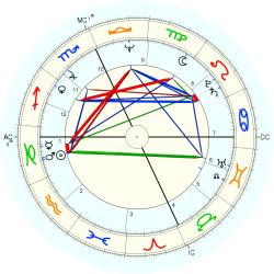 Infant Mortality 10450 - natal chart (Placidus)