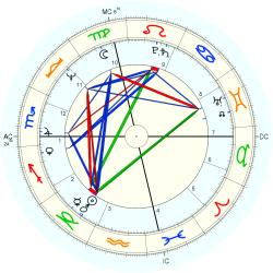 Birth Defect: Albino 10451 - natal chart (Placidus)